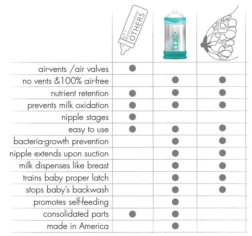 BARE bottle comparison chart