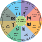 Baby Can Learn: How is Your Baby Smart? Gardner's Multiple Intelligences