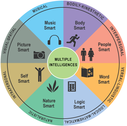 Gardner'sMultiple Intelligences