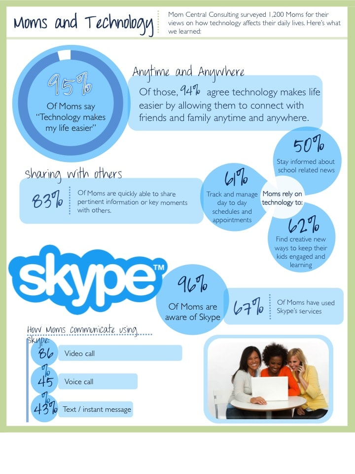 Skype Moms!
