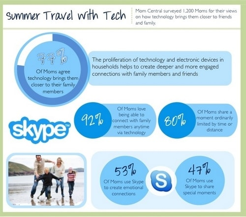 Connecting With Skype Summer Travel Tech Infographic