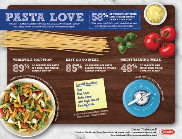 Barilla Pasta Love Infographic