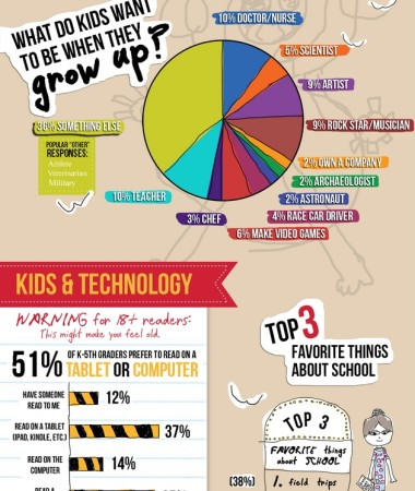 First Infographic Made By Kids