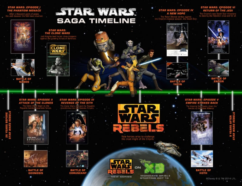 Check out where Disney XD's Star Wars Rebels fits into the Star Wars franchise and why it's a great show for families!