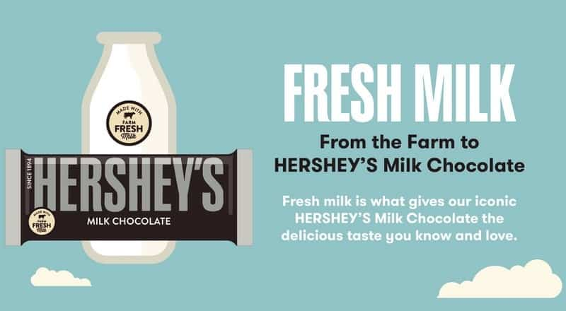 HERSHEY'S Milk Chocolate is Committed to Keeping It Simple