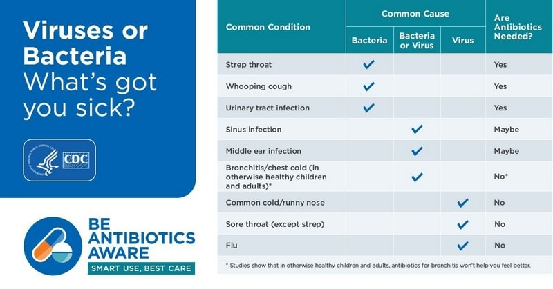 What do antibiotics do? A chart of what illnesses antibiotics can treat.