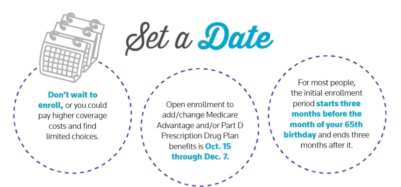 Set a date to start figuring out the details for your Medicare enrollment.